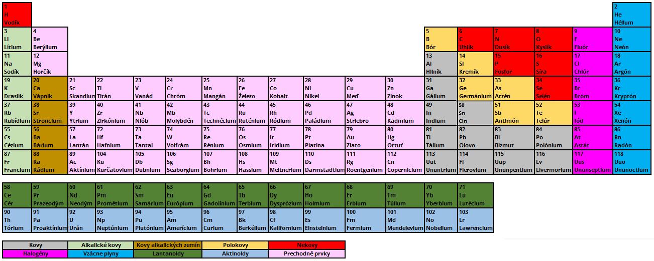 f6e84413a Chemické látky zložené z atómov, ktoré majú rovnaké protónové číslo,  totožné s poradovým číslom v periodickej sústave prvkov. Každý prvok má  svoj názov, ...